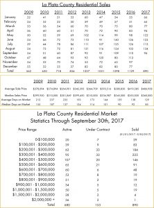 september real estate numbers