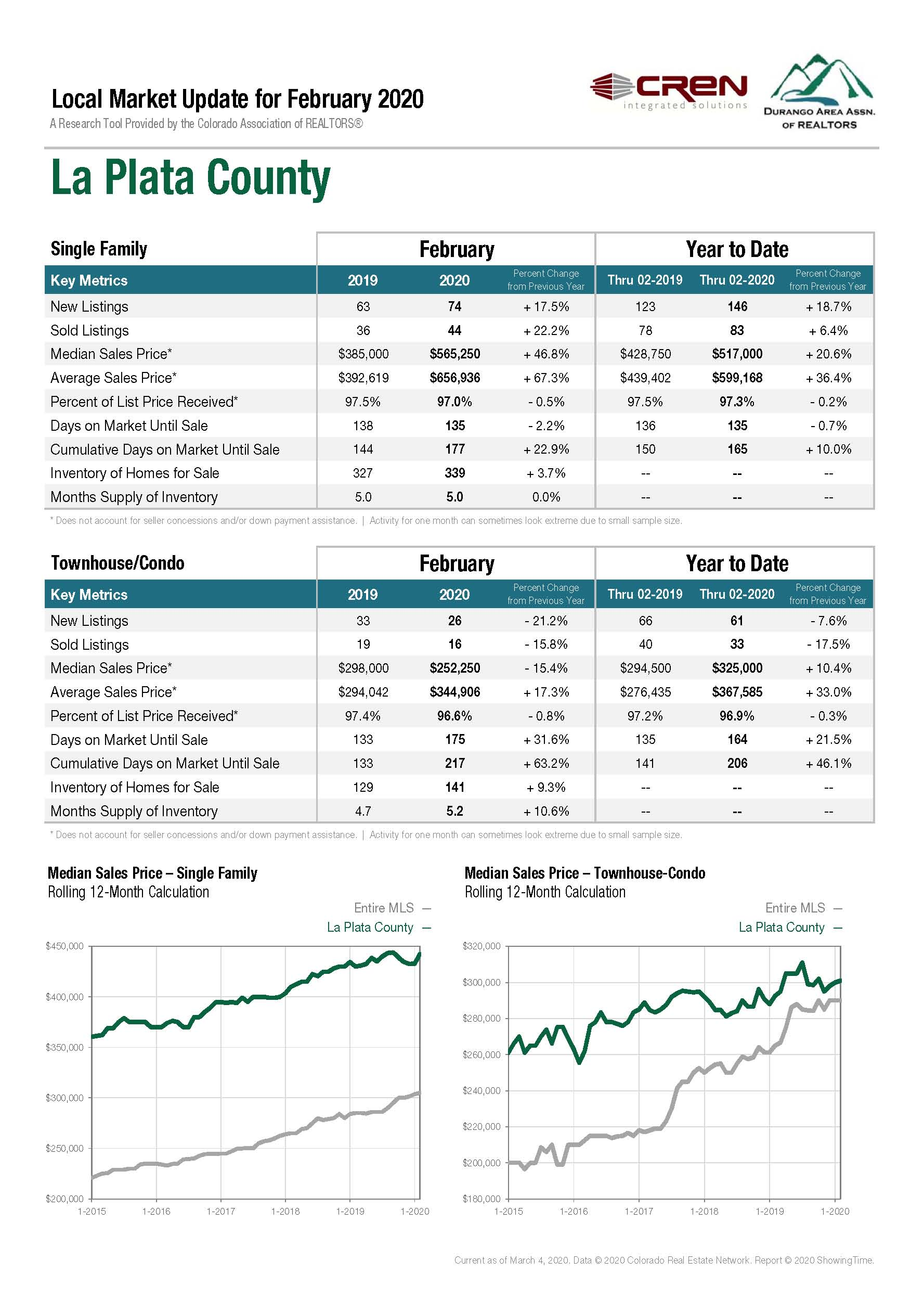 la plata real estate statistics